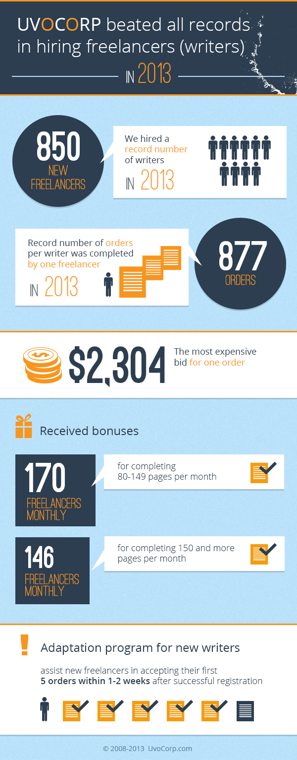 UvoCorp beated all records in hiring freelancers (writers) in 2013